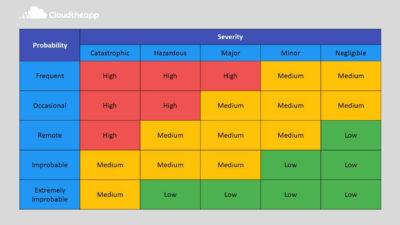 Risk Guidance Matrix